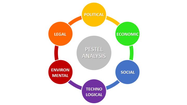 PESTEL-analysis- stiva teo, 愛爾蘭, 刻意練習