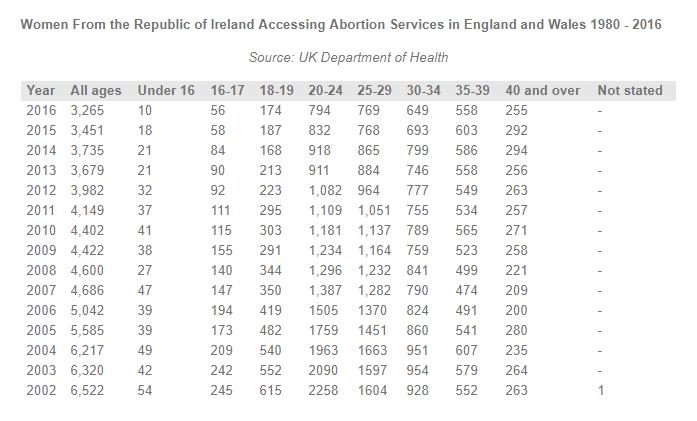 stiva teo , 愛爾蘭, repeal the 8th, 墮胎統計