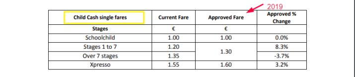 stiva teo , 愛爾蘭遊學,愛爾蘭旅遊,愛爾蘭打工度假, 公共交通費用,2