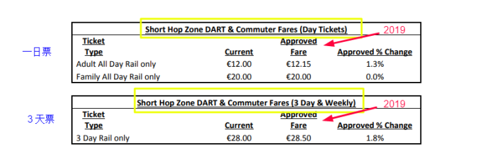 stiva teo , 火車3,愛爾蘭遊學,愛爾蘭旅遊,愛爾蘭打工度假, 公共交通費用,
