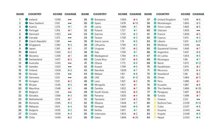 stiva teo, 愛爾蘭安全, 全球最安全的國家, 安全指數